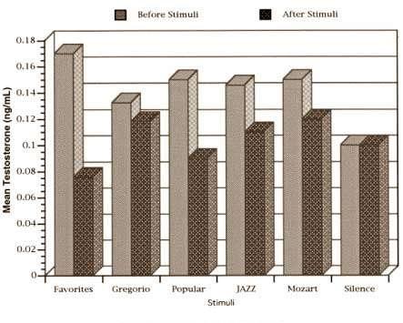 La música puede reducir el nivel de testosterona 7