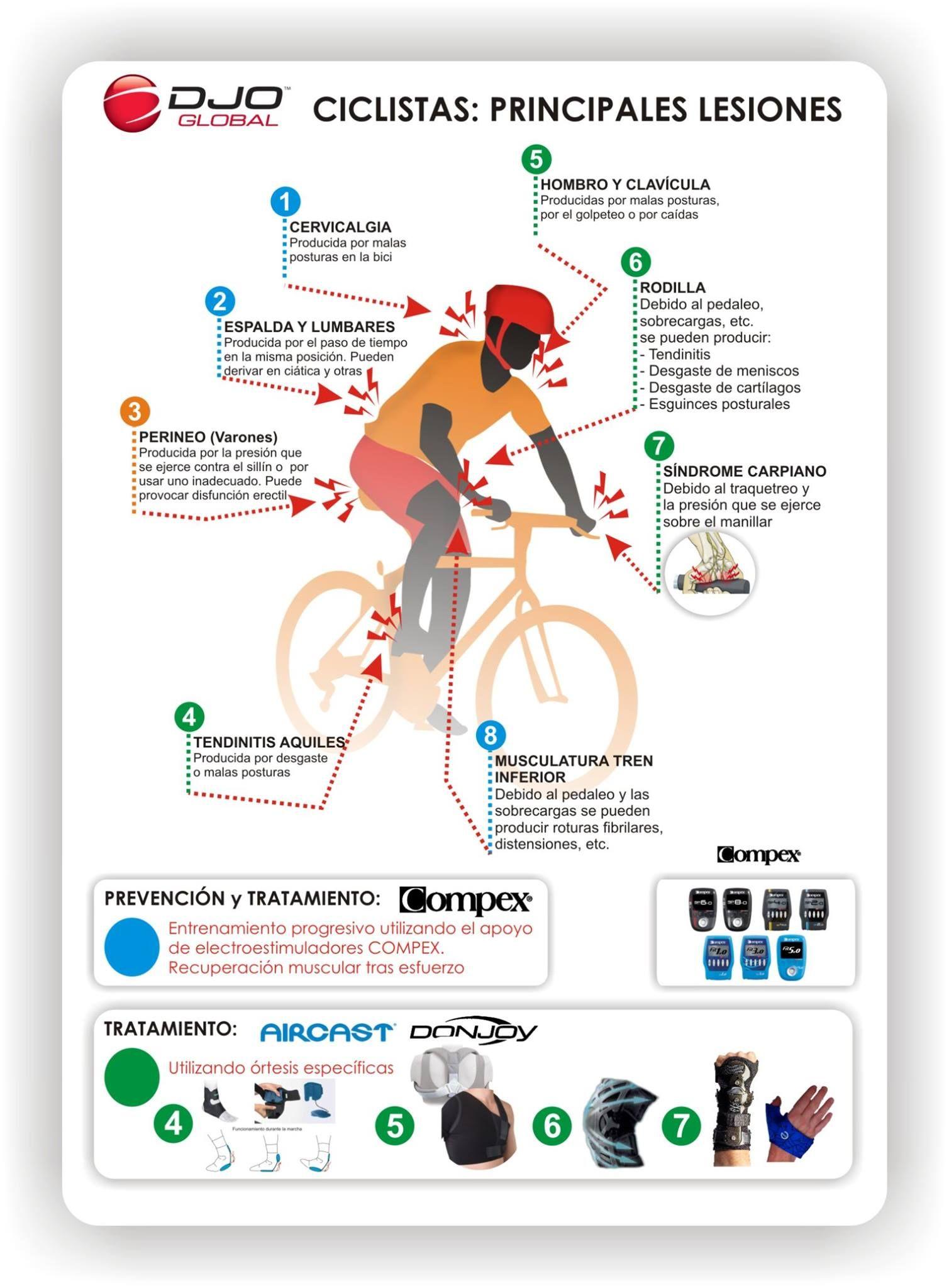 Lesiones de tren inferior en ciclistas (2ª parte) 1